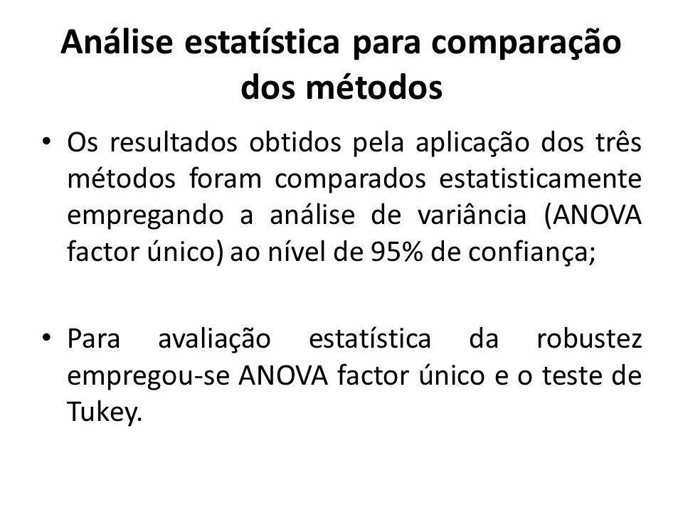 Análise estatística para comparação dos métodos Os resultados obtidos pela aplicação dos três métodos foram comparados estatisticamente empregando a a