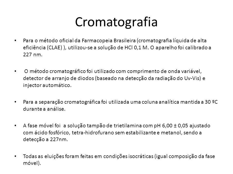 Cromatografia Para o método oficial da Farmacopeia Brasileira (cromatografia líquida de alta eficiência (CLAE) ), utilizou-se a solução de HCl 0,1 M.