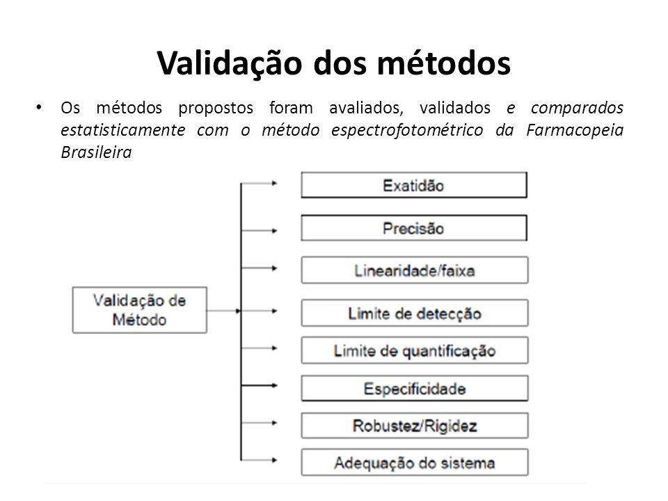 Validação dos métodos Os métodos propostos foram avaliados, validados e comparados estatisticamente com o método espectrofotométrico da Farmacopeia Br
