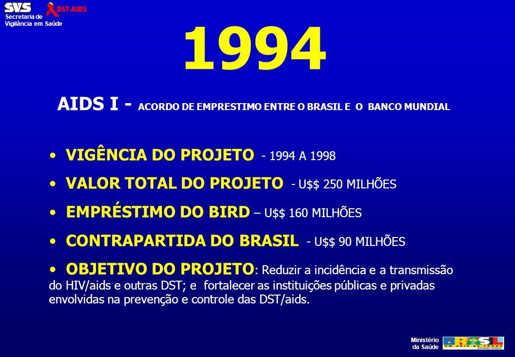 Ministério da Saúde Secretaria de Vigilância em Saúde 1994 AIDS I - ACORDO DE EMPRESTIMO ENTRE O BRASIL E O BANCO MUNDIAL VIGÊNCIA DO PROJETO - 1994 A