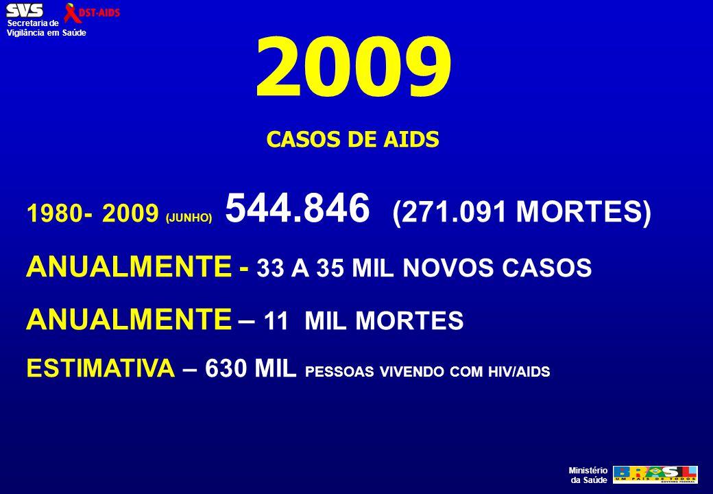 Ministério da Saúde Secretaria de Vigilância em Saúde 2009 CASOS DE AIDS 1980- 2009 (JUNHO) 544.846 (271.091 MORTES) ANUALMENTE - 33 A 35 MIL NOVOS CA