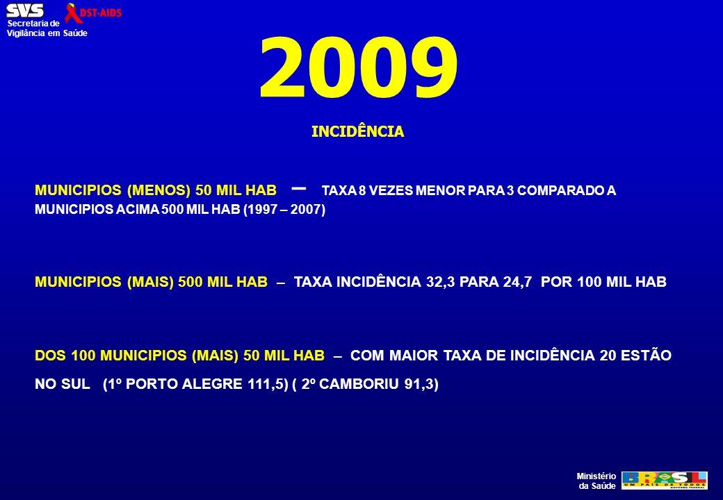Ministério da Saúde Secretaria de Vigilância em Saúde 2009 INCIDÊNCIA MUNICIPIOS (MENOS) 50 MIL HAB – TAXA 8 VEZES MENOR PARA 3 COMPARADO A MUNICIPIOS