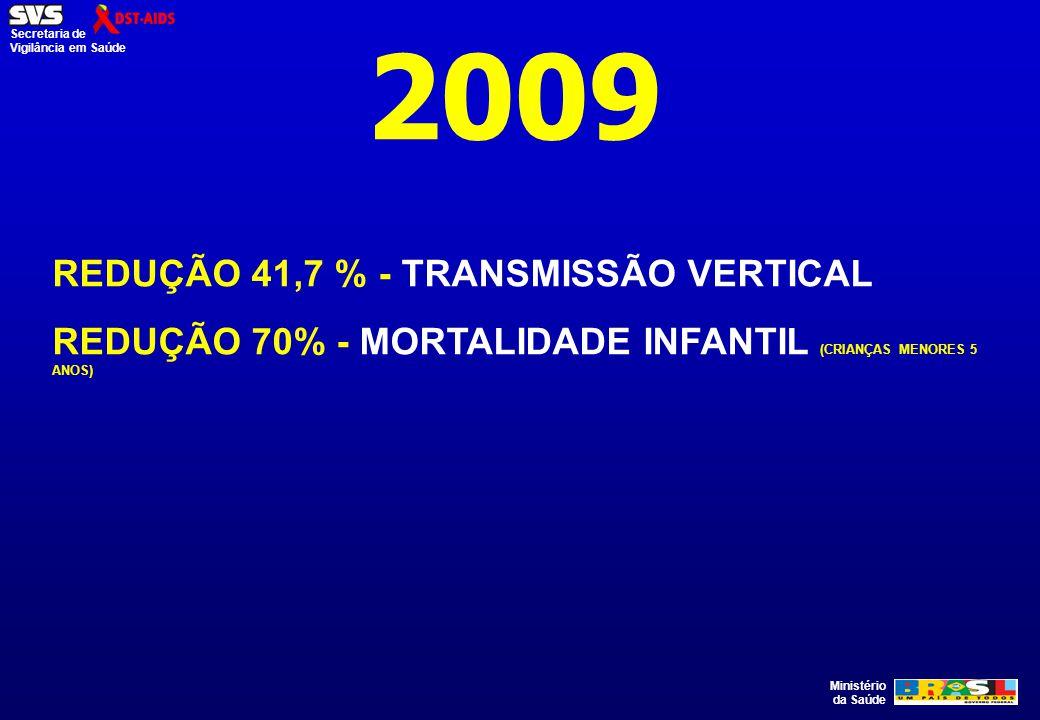 Ministério da Saúde Secretaria de Vigilância em Saúde 2009 REDUÇÃO 41,7 % - TRANSMISSÃO VERTICAL REDUÇÃO 70% - MORTALIDADE INFANTIL (CRIANÇAS MENORES