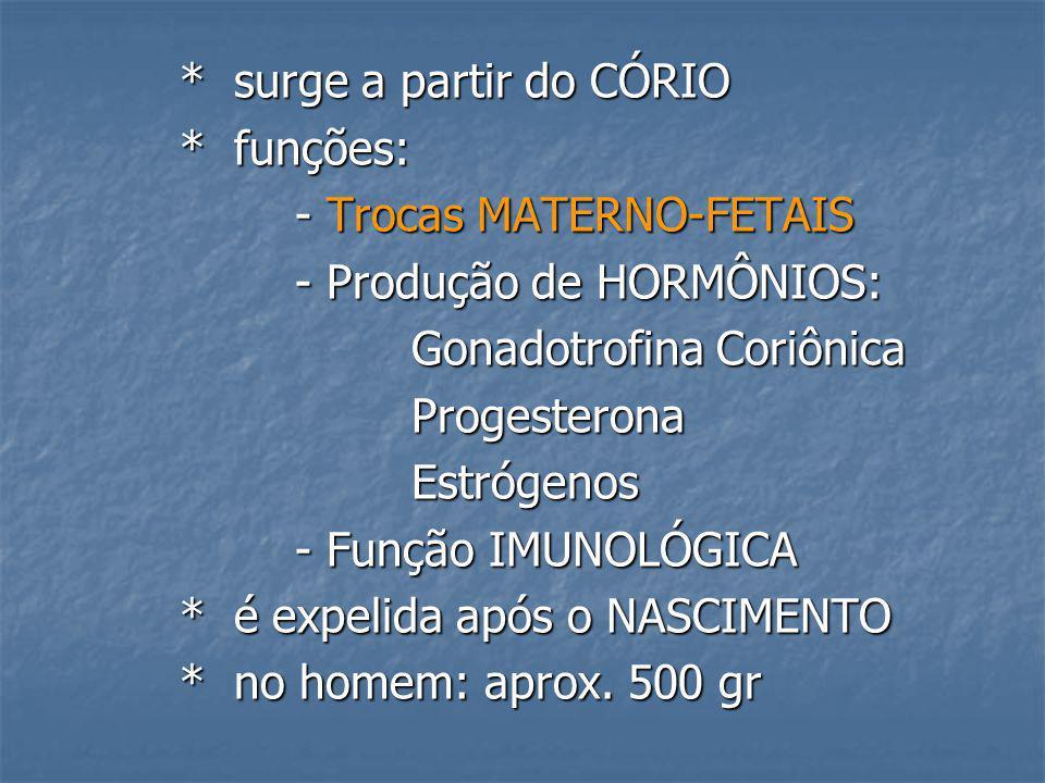 * surge a partir do CÓRIO * surge a partir do CÓRIO * funções: * funções: - Trocas MATERNO-FETAIS - Trocas MATERNO-FETAIS - Produção de HORMÔNIOS: - P