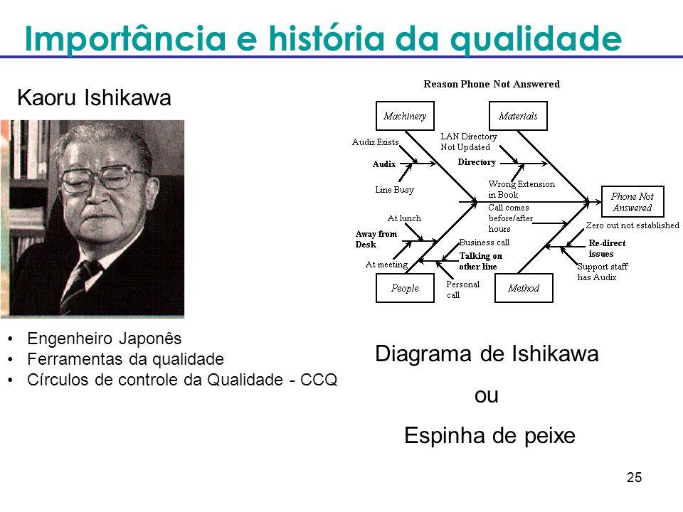 25 Engenheiro Japonês Ferramentas da qualidade Círculos de controle da Qualidade - CCQ Kaoru Ishikawa Diagrama de Ishikawa ou Espinha de peixe Importâ
