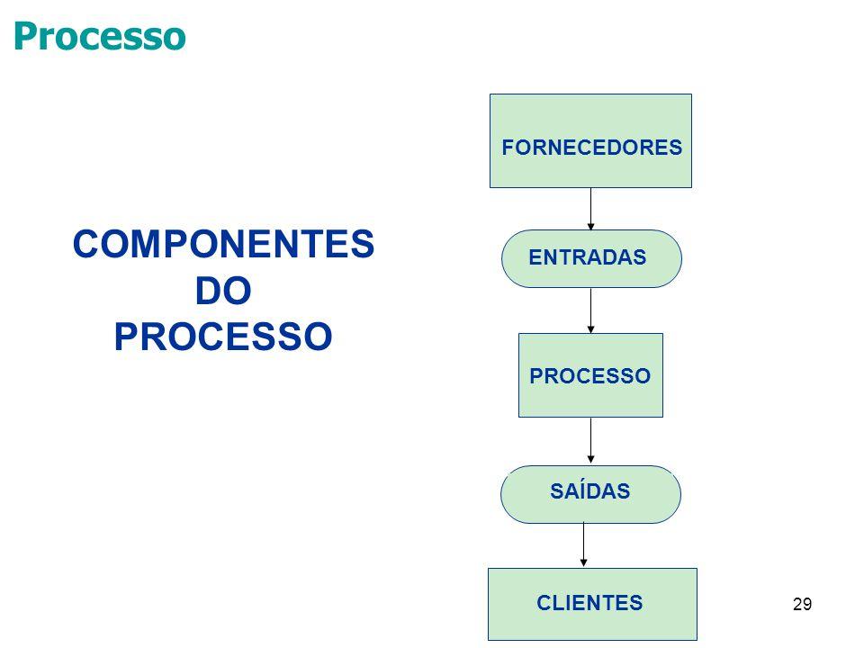 29 COMPONENTES DO PROCESSO ENTRADAS SAÍDAS PROCESSO CLIENTES FORNECEDORES Processo