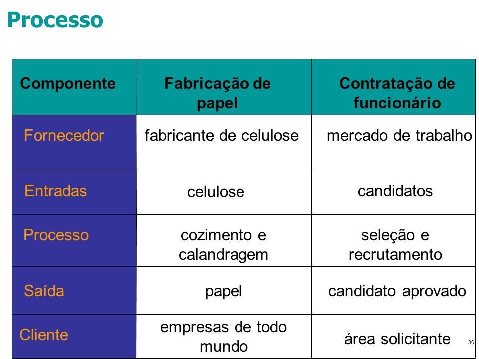 30 Processo Componente Fornecedor Fabricação de papel Contratação de funcionário fabricante de celulosemercado de trabalho Entradas Processo Saída Cli