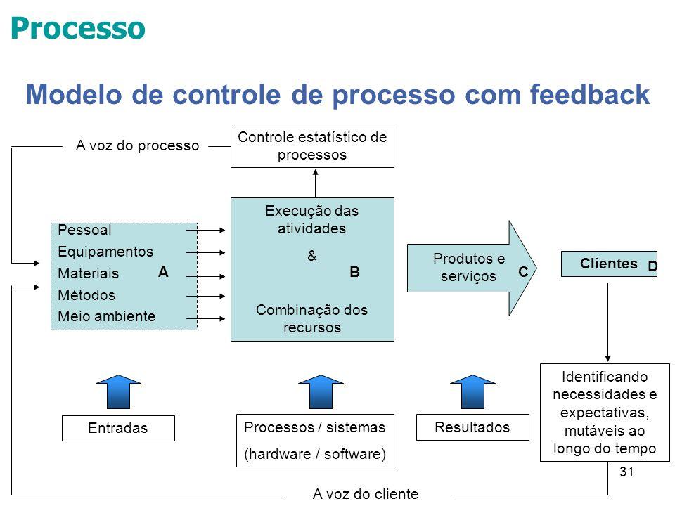 31 Processo Execução das atividades & Combinação dos recursos Clientes Produtos e serviços Identificando necessidades e expectativas, mutáveis ao long