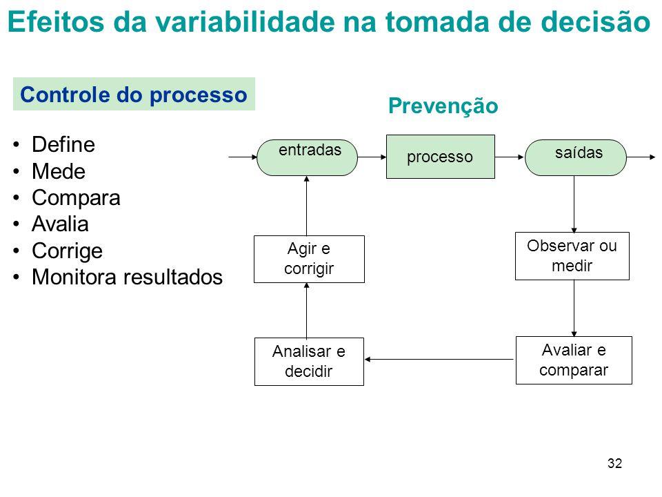 32 Prevenção Efeitos da variabilidade na tomada de decisão Controle do processo Define Mede Compara Avalia Corrige Monitora resultados processo entrad