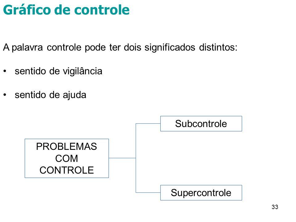 33 A palavra controle pode ter dois significados distintos: sentido de vigilância sentido de ajuda PROBLEMAS COM CONTROLE Subcontrole Supercontrole Gráfico de controle