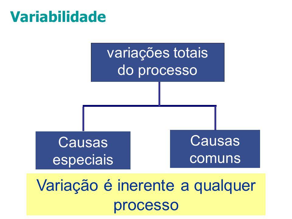 35 calibração (exatidão) linearidadeestabilidade repetitividade variações devidas à amostragem variações do sist. medição variações do processo variaç