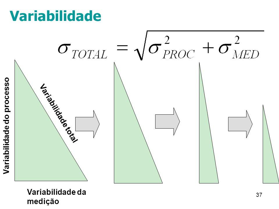 37 Variabilidade da medição Variabilidade do processo Variabilidade total Variabilidade