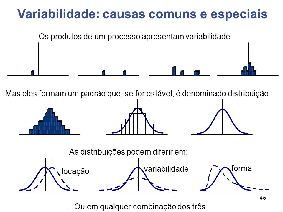 45 x Os produtos de um processo apresentam variabilidade Mas eles formam um padrão que, se for estável, é denominado distribuição. As distribuições po