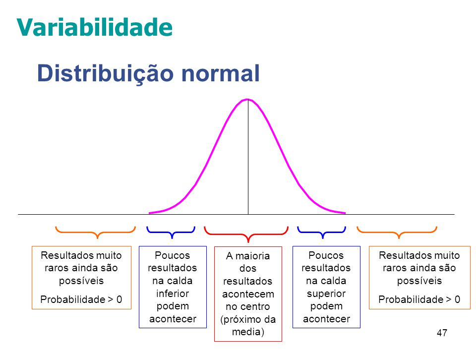 47 Distribuição normal Resultados muito raros ainda são possíveis Probabilidade > 0 Poucos resultados na calda inferior podem acontecer A maioria dos resultados acontecem no centro (próximo da media) Poucos resultados na calda superior podem acontecer Resultados muito raros ainda são possíveis Probabilidade > 0 Variabilidade