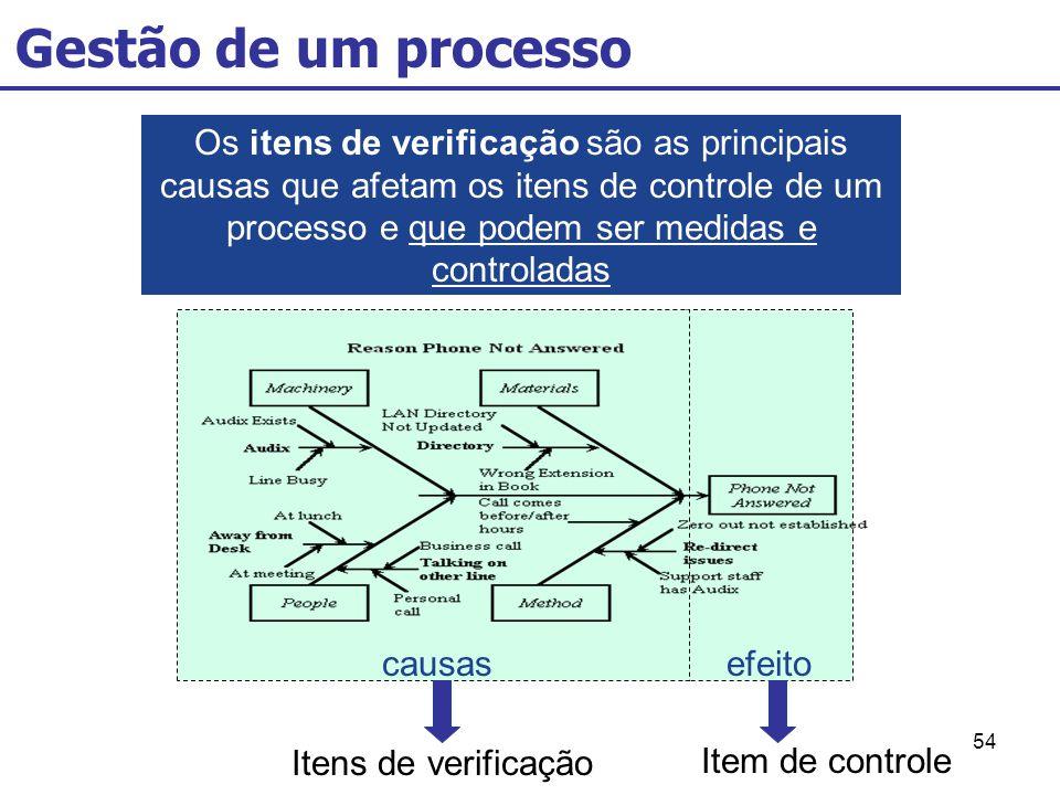 54 Gestão de um processo Os itens de verificação são as principais causas que afetam os itens de controle de um processo e que podem ser medidas e con