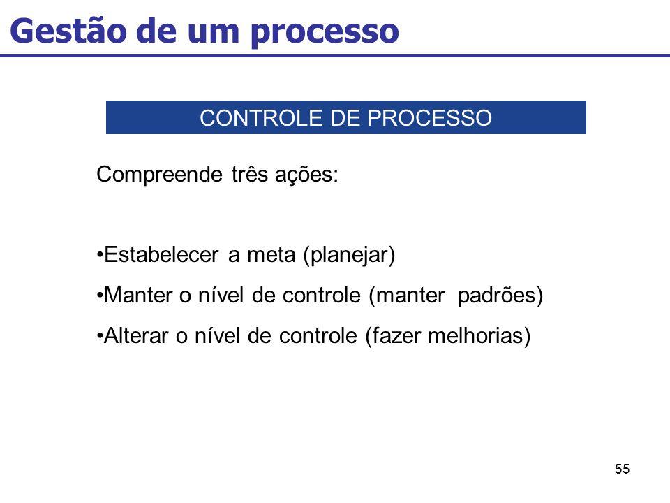55 CONTROLE DE PROCESSO Compreende três ações: Estabelecer a meta (planejar) Manter o nível de controle (manter padrões) Alterar o nível de controle (fazer melhorias) Gestão de um processo