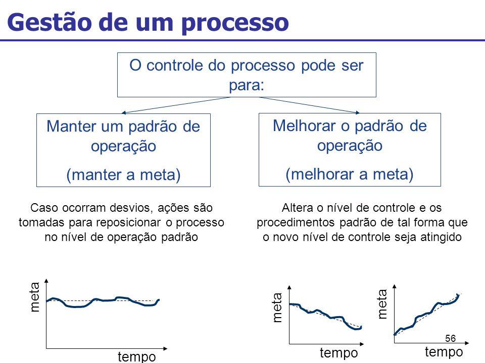 56 Gestão de um processo O controle do processo pode ser para: Manter um padrão de operação (manter a meta) Melhorar o padrão de operação (melhorar a