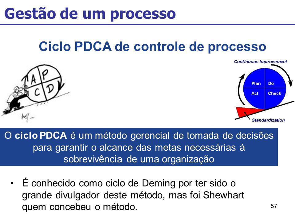 57 Gestão de um processo Ciclo PDCA de controle de processo O ciclo PDCA é um método gerencial de tomada de decisões para garantir o alcance das metas necessárias à sobrevivência de uma organização É conhecido como ciclo de Deming por ter sido o grande divulgador deste método, mas foi Shewhart quem concebeu o método.