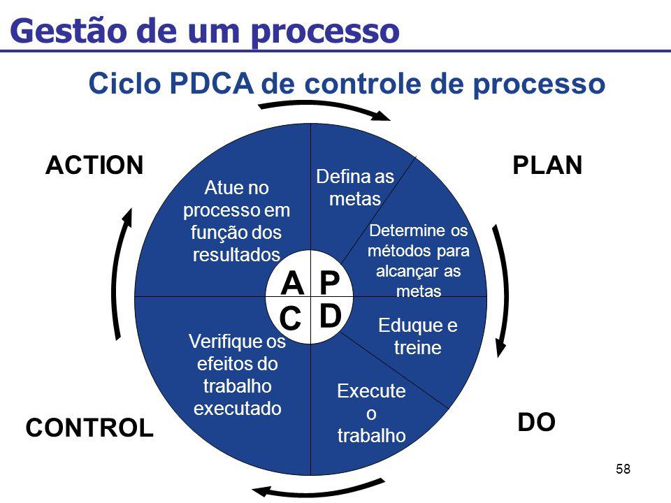 58 Gestão de um processo Ciclo PDCA de controle de processo AP C D Defina as metas Determine os métodos para alcançar as metas Eduque e treine Execute o trabalho Verifique os efeitos do trabalho executado Atue no processo em função dos resultados ACTIONPLAN DO CONTROL