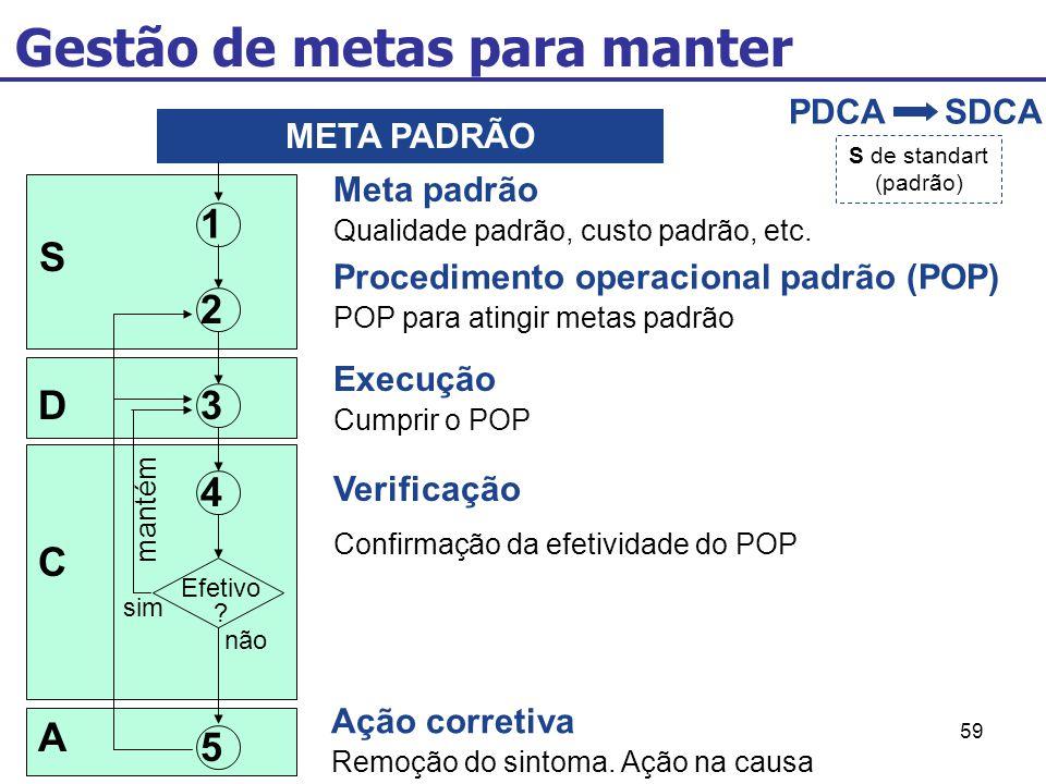 59 Gestão de metas para manter PDCASDCA S de standart (padrão) 1 2 3 4 5 META PADRÃO Efetivo ? S D C A não sim mantém Meta padrão Qualidade padrão, cu