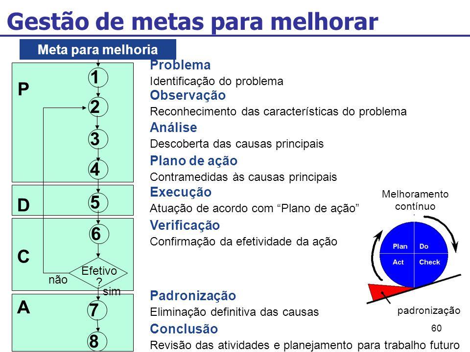 60 Gestão de metas para melhorar C D 1 2 3 4 5 Efetivo ? P A não sim 8 7 6 Problema Identificação do problema Observação Reconhecimento das caracterís