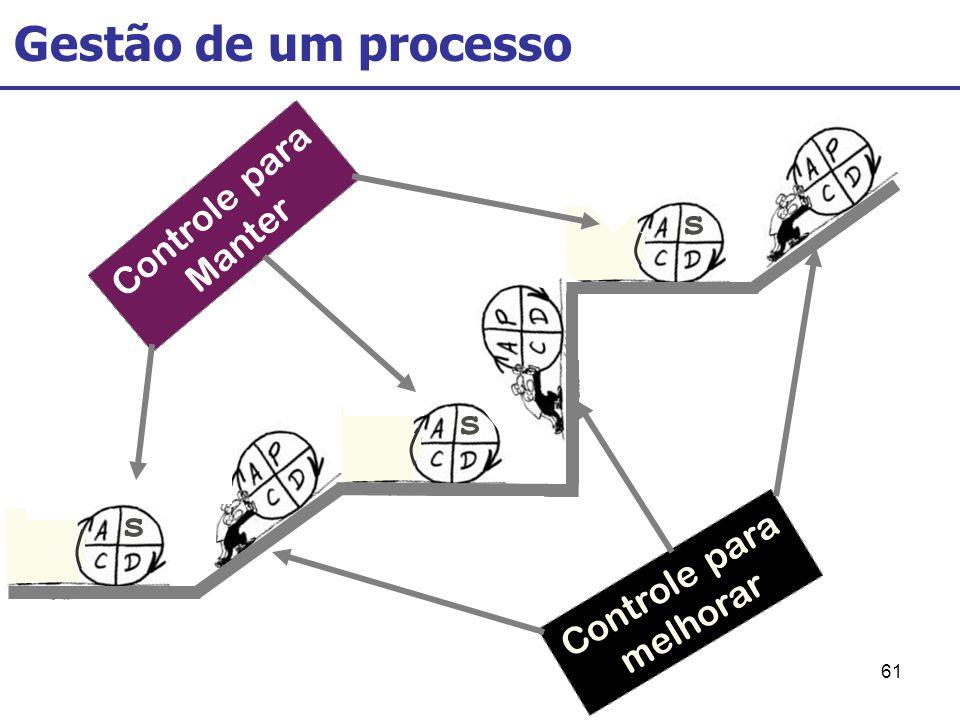 61 Gestão de um processo s Controle para Manter Controle para melhorar s s