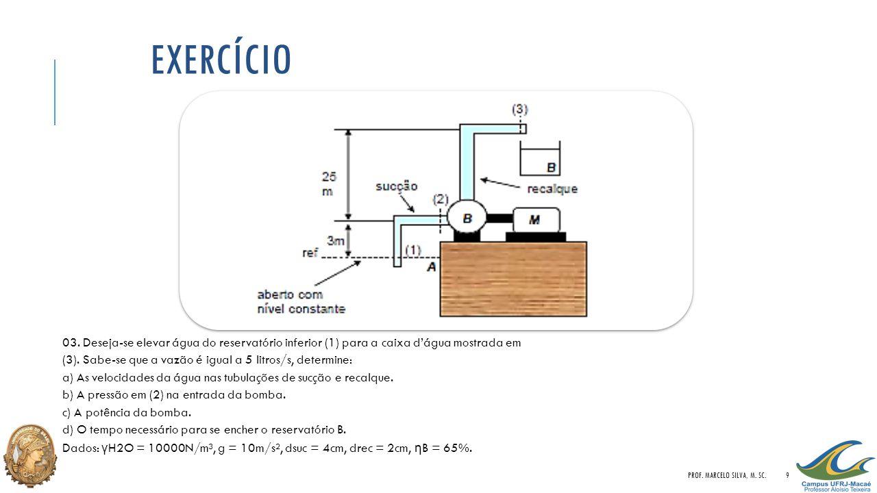EXERCÍCIO 03. Deseja-se elevar água do reservatório inferior (1) para a caixa d'água mostrada em (3). Sabe-se que a vazão é igual a 5 litros/s, determ