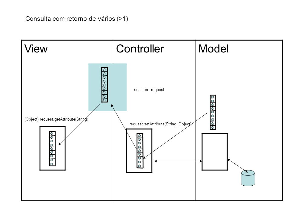 ViewControllerModel session request request.setAttribute(String, Object) (Object) request.getAttribute(String) Consulta com retorno de vários (>1)