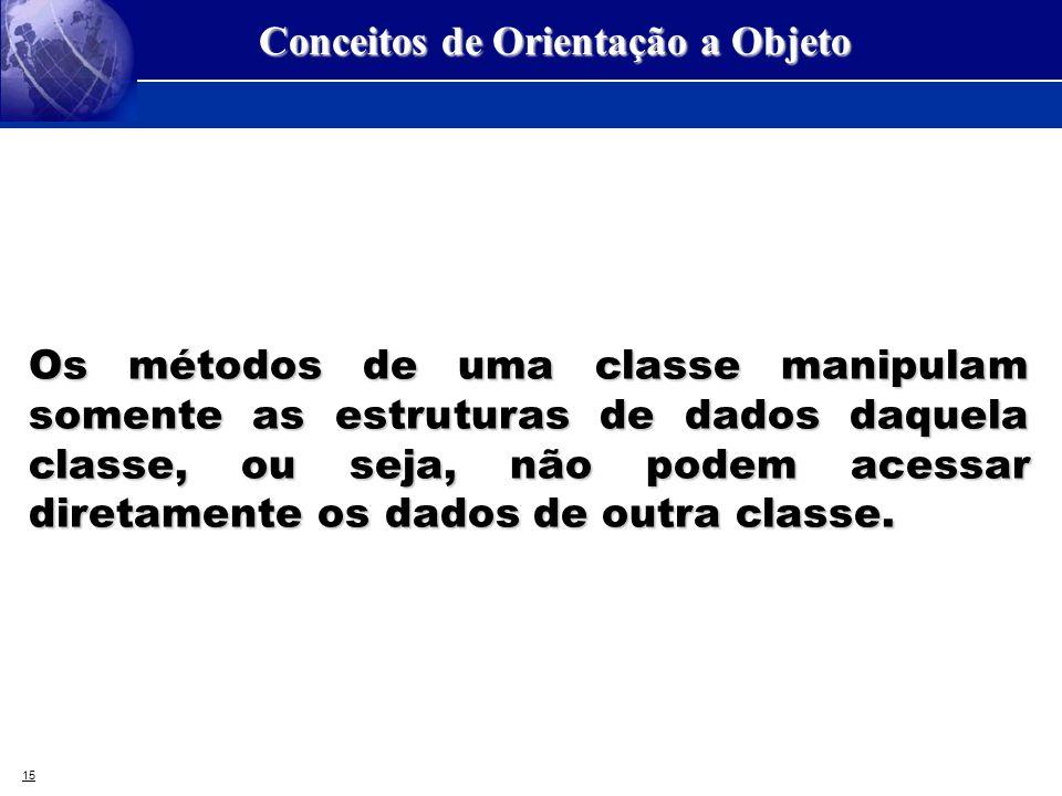15 Conceitos de Orientação a Objeto Os métodos de uma classe manipulam somente as estruturas de dados daquela classe, ou seja, não podem acessar diret