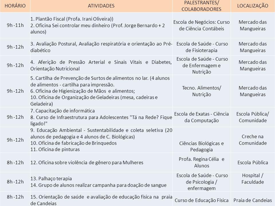 HORÁRIOATIVIDADES PALESTRANTES/ COLABORADORES LOCALIZAÇÃO 9h -11h 1.