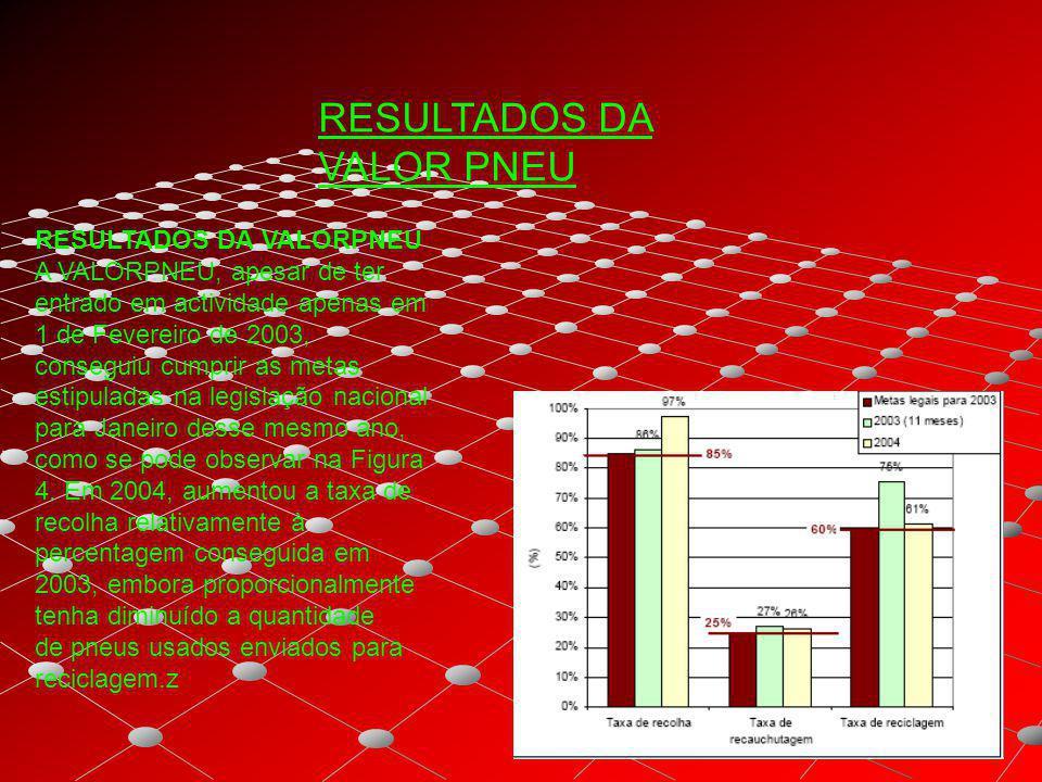 RESULTADOS DA VALORPNEU A VALORPNEU, apesar de ter entrado em actividade apenas em 1 de Fevereiro de 2003, conseguiu cumprir as metas estipuladas na l