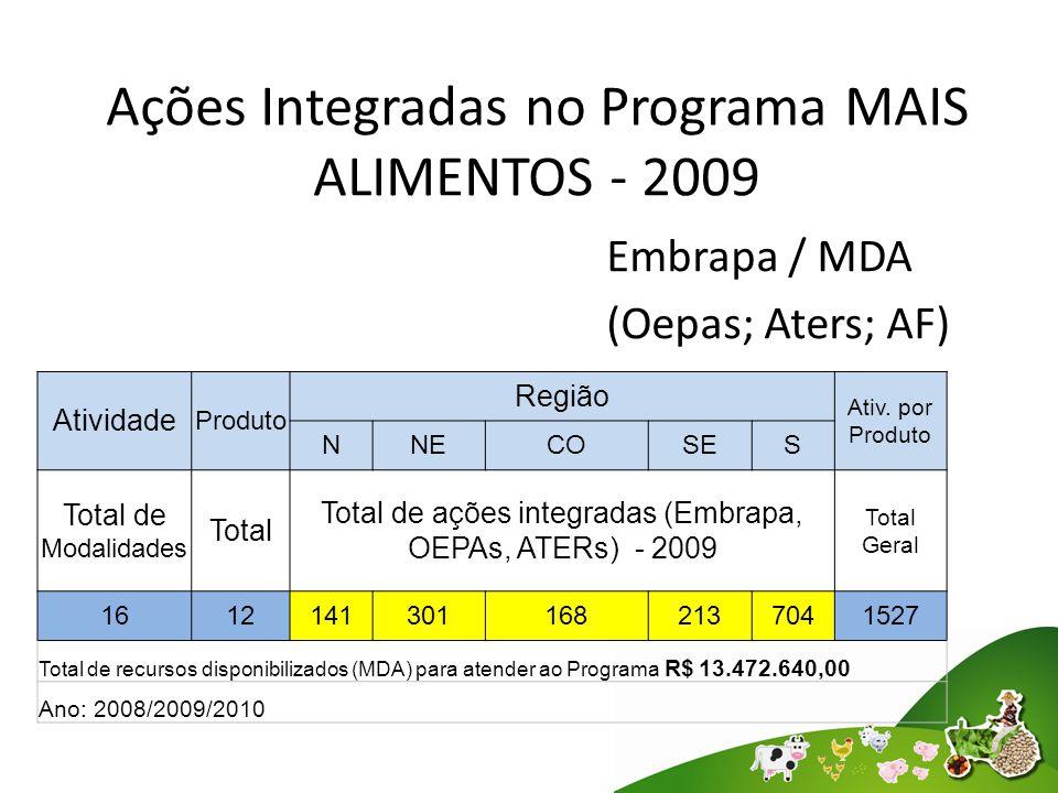 Ações Integradas no Programa MAIS ALIMENTOS - 2009 Embrapa / MDA (Oepas; Aters; AF) Atividade Produto Região Ativ.