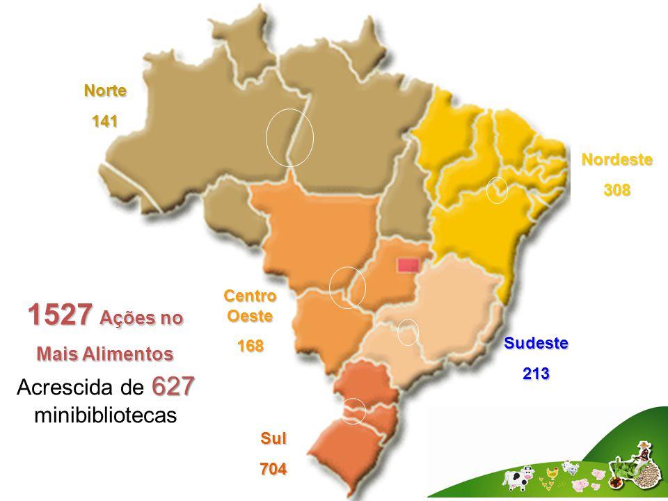 Norte141 1527 Ações no Mais Alimentos Centro Oeste 168 Sul704 Sudeste213 Nordeste308 627 Acrescida de 627 minibibliotecas