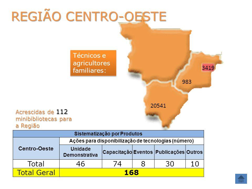 REGIÃO CENTRO-OESTE Técnicos e agricultores familiares: 3419 983 20541 Sistematização por Produtos Centro-Oeste Ações para disponibilização de tecnologias (número) Unidade Demonstrativa CapacitaçãoEventosPublicaçõesOutros Total467483010 Total Geral168 Acrescidas de 112 minibibliotecas para a Região