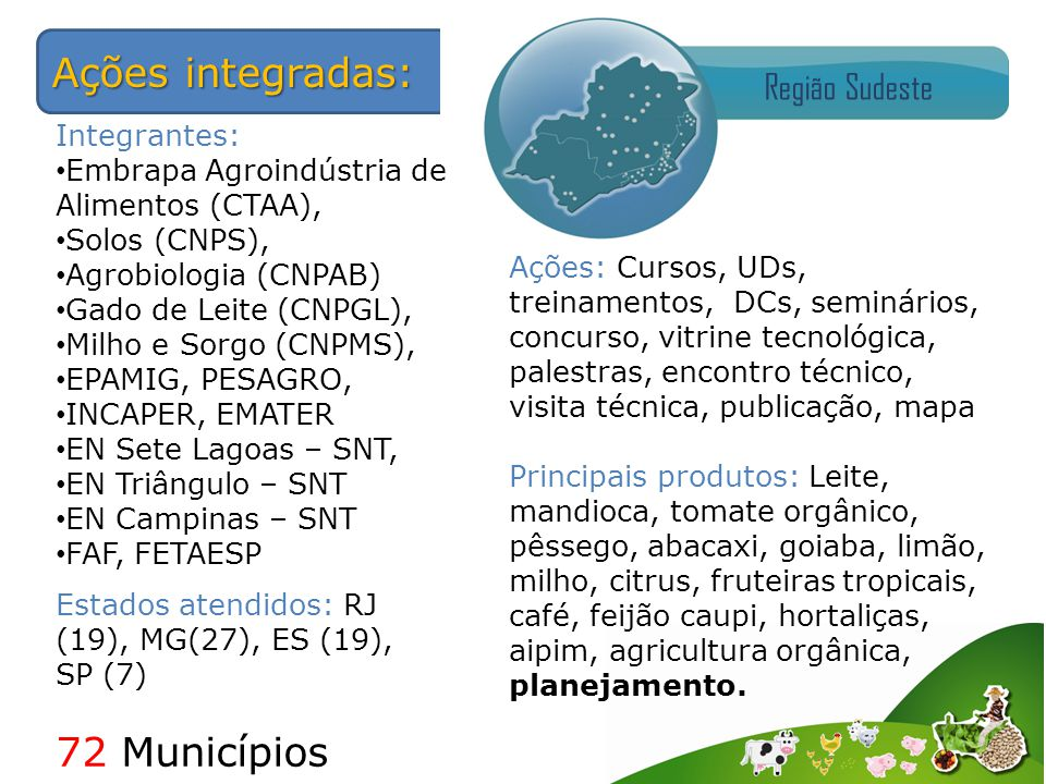Ações integradas: Região Sudeste Estados atendidos: RJ (19), MG(27), ES (19), SP (7) 72 Municípios Integrantes: Embrapa Agroindústria de Alimentos (CTAA), Solos (CNPS), Agrobiologia (CNPAB) Gado de Leite (CNPGL), Milho e Sorgo (CNPMS), EPAMIG, PESAGRO, INCAPER, EMATER EN Sete Lagoas – SNT, EN Triângulo – SNT EN Campinas – SNT FAF, FETAESP Ações: Cursos, UDs, treinamentos, DCs, seminários, concurso, vitrine tecnológica, palestras, encontro técnico, visita técnica, publicação, mapa Principais produtos: Leite, mandioca, tomate orgânico, pêssego, abacaxi, goiaba, limão, milho, citrus, fruteiras tropicais, café, feijão caupi, hortaliças, aipim, agricultura orgânica, planejamento.