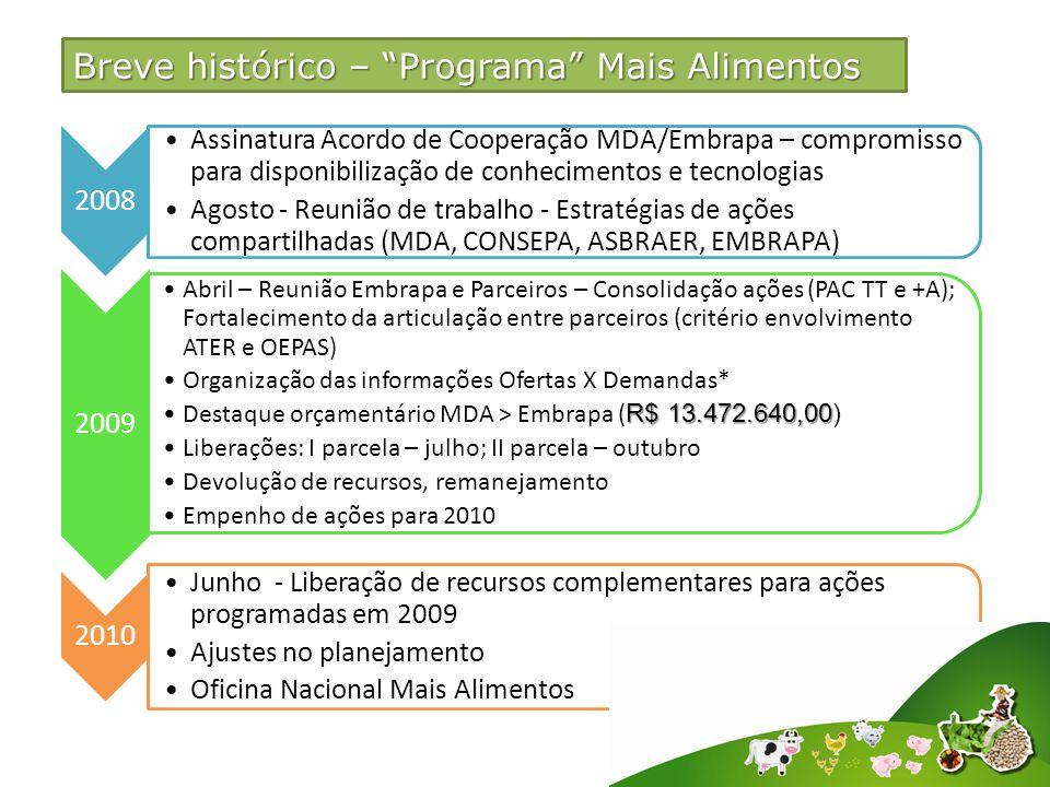 2008 Assinatura Acordo de Cooperação MDA/Embrapa – compromisso para disponibilização de conhecimentos e tecnologias Agosto - Reunião de trabalho - Estratégias de ações compartilhadas (MDA, CONSEPA, ASBRAER, EMBRAPA) 2009 Abril – Reunião Embrapa e Parceiros – Consolidação ações (PAC TT e +A); Fortalecimento da articulação entre parceiros (critério envolvimento ATER e OEPAS) Organização das informações Ofertas X Demandas* R$ 13.472.640,00Destaque orçamentário MDA > Embrapa ( R$ 13.472.640,00) Liberações: I parcela – julho; II parcela – outubro Devolução de recursos, remanejamento Empenho de ações para 2010 2010 Junho - Liberação de recursos complementares para ações programadas em 2009 Ajustes no planejamento Oficina Nacional Mais Alimentos Breve histórico – Programa Mais Alimentos
