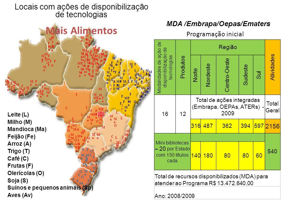 MDA /Embrapa/Oepas/Ematers Locais com ações de disponibilização de tecnologias Mais Alimentos Leite (L) Milho (M) Mandioca (Ma) Feijão (Fe) Arroz (A) Trigo (T) Café (C) Frutas (F) Olerícolas (O) Soja (S) Suínos e pequenos animais (Sp) Aves (Av) L A AA F L L L Modalidades de ação de disponibilização de tecnologias Produtos Região Atividades Norte Nordeste Centro-Oeste Sudeste Sul 1612 Total de ações integradas (Embrapa, OEPAs, ATERs) - 2009 Total Geral 316487362394597 2156 Mini bibliotecas – 20 por Estado com 150 títulos cada 540 14018080 60 Total de recursos disponibilizados (MDA) para atender ao Programa R$ 13.472.640,00 Ano: 2008/2009 Programação inicial