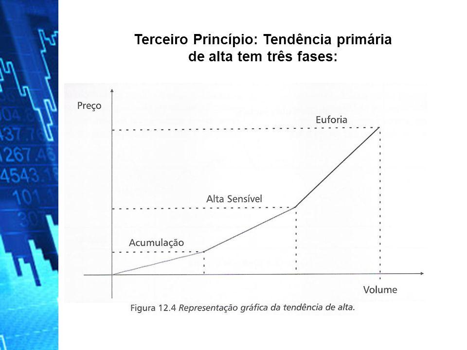 Terceiro Princípio: Tendência primária de alta tem três fases: