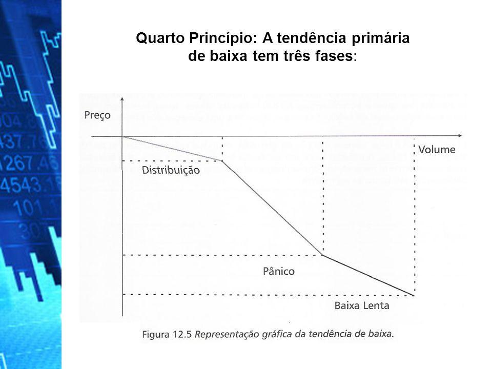 Quarto Princípio: A tendência primária de baixa tem três fases: