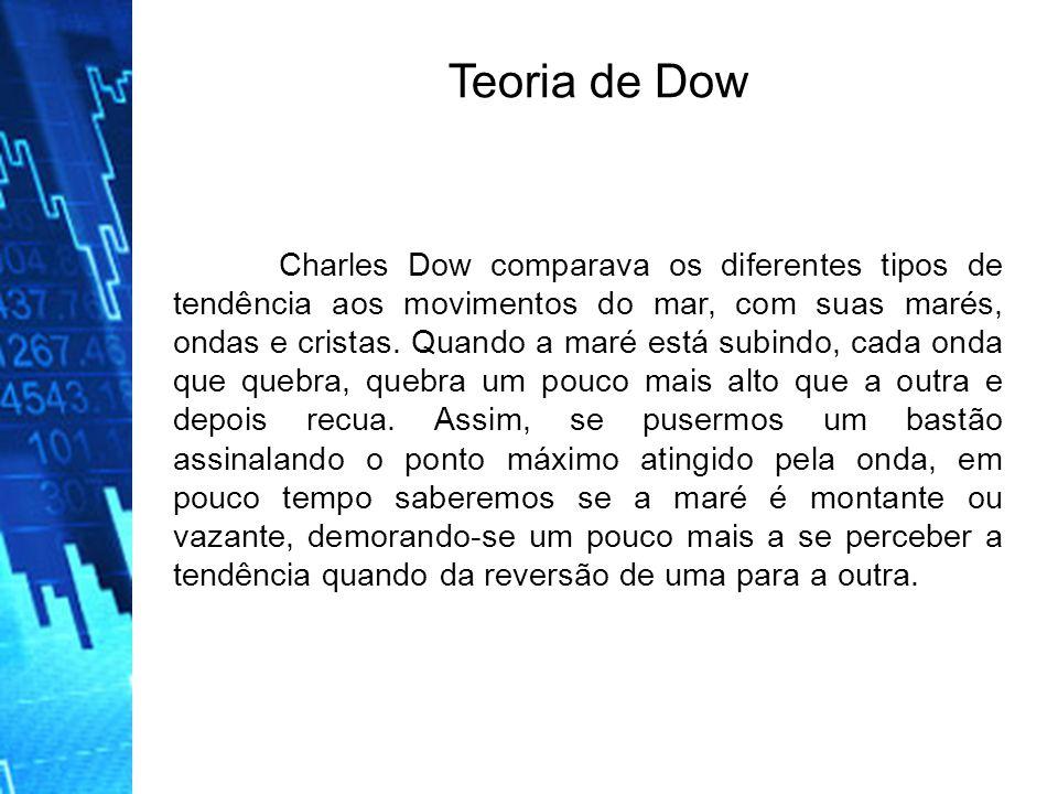 Charles Dow comparava os diferentes tipos de tendência aos movimentos do mar, com suas marés, ondas e cristas.