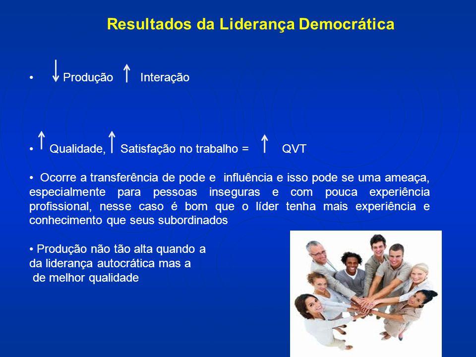 Resultados da Liderança Democrática Produção Interação Qualidade, Satisfação no trabalho = QVT Ocorre a transferência de pode e influência e isso pode