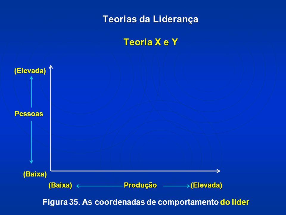Teorias da Liderança Teoria X e Y (Baixa) Produção (Elevada) (Baixa) Produção (Elevada) (Elevada) (Elevada) Pessoas Pessoas (Baixa) (Baixa) do líder Figura 35.