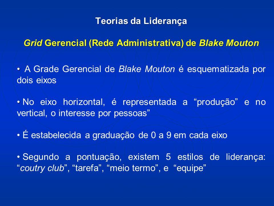 Teorias da Liderança Grid Gerencial (Rede Administrativa) de Blake Mouton A Grade Gerencial de Blake Mouton é esquematizada por dois eixos No eixo horizontal, é representada a produção e no vertical, o interesse por pessoas É estabelecida a graduação de 0 a 9 em cada eixo Segundo a pontuação, existem 5 estilos de liderança: coutry club , tarefa , meio termo , e equipe