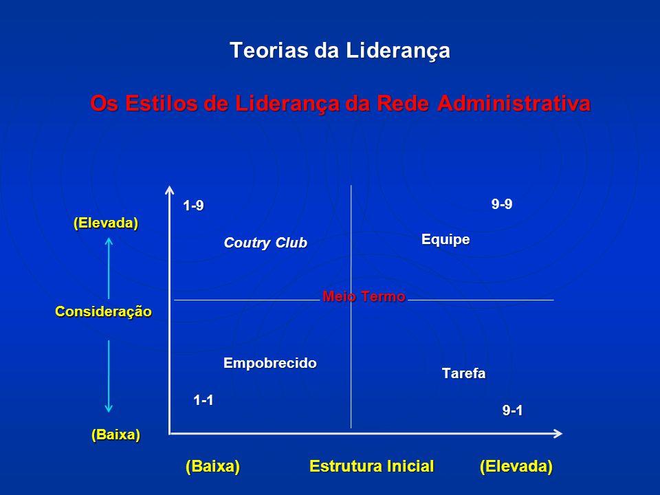 Teorias da Liderança Os Estilos de Liderança da Rede Administrativa (Elevada) (Elevada) Consideração Consideração (Baixa) (Baixa) (Baixa) Estrutura Inicial (Elevada) (Baixa) Estrutura Inicial (Elevada) 1-9 Coutry Club 9-9 Equipe Equipe Empobrecido 1-1 1-1 Tarefa 9-1 9-1 Meio Termo Meio Termo