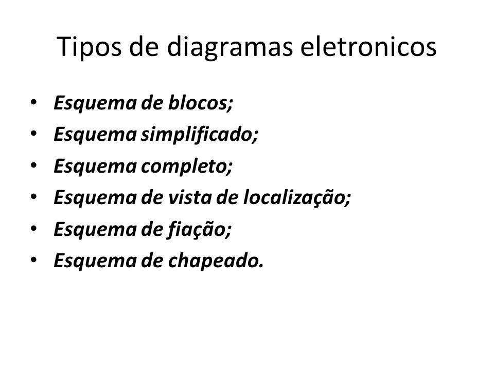 Tipos de diagramas eletronicos Esquema de blocos; Esquema simplificado; Esquema completo; Esquema de vista de localização; Esquema de fiação; Esquema