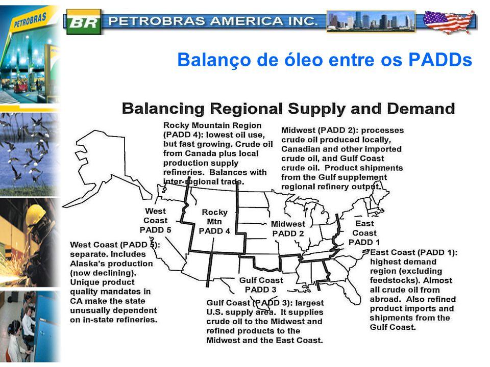 Balanço de óleo entre os PADDs