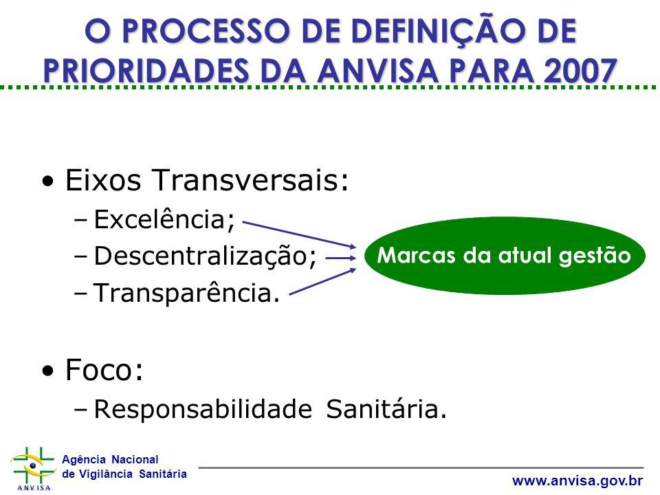 Agência Nacional de Vigilância Sanitária www.anvisa.gov.br Eixos Transversais: –Excelência; –Descentralização; –Transparência.