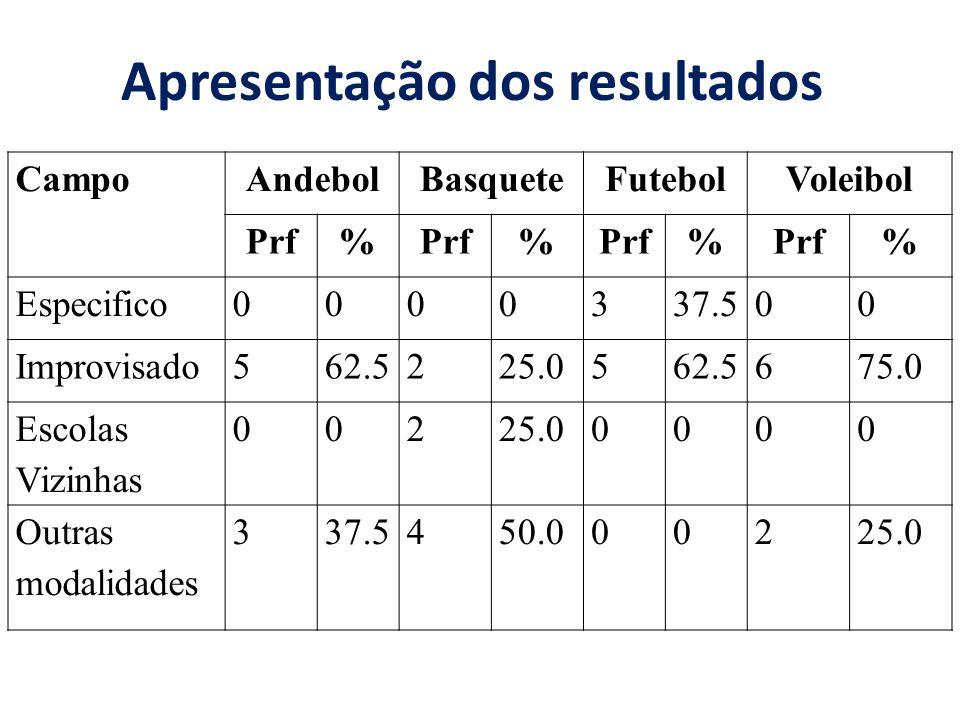Apresentação dos resultados CampoAndebolBasqueteFutebolVoleibol Prf% % % % Especifico0000337.500 Improvisado562.5225.0562.5675.0 Escolas Vizinhas 0022