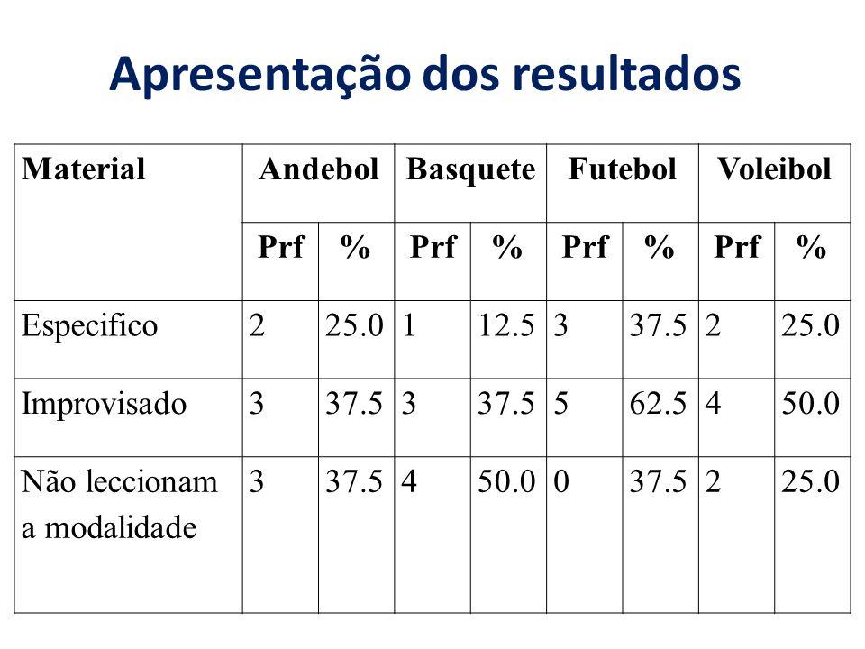 MaterialAndebolBasqueteFutebolVoleibol Prf% % % % Especifico225.0112.5337.5225.0 Improvisado337.53 562.5450.0 Não leccionam a modalidade 337.5450.0037