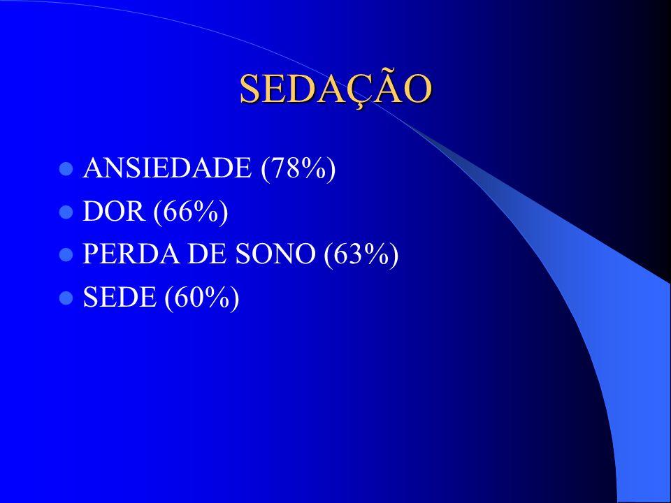 SEDAÇÃO ANSIEDADE (78%) DOR (66%) PERDA DE SONO (63%) SEDE (60%)